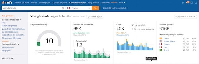monétiser votre blog-vlog de voyage : statistiques Sagrada Familia